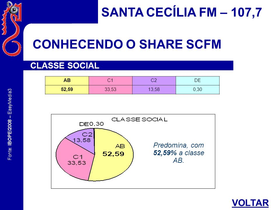Predomina, com 52,59% a classe AB.