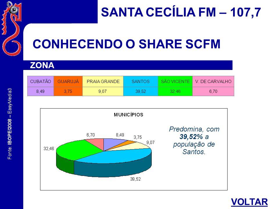 Predomina, com 39,52% a população de Santos.