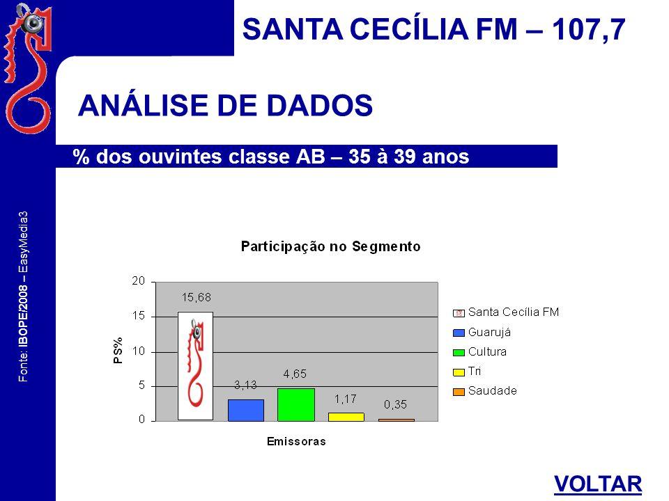 SANTA CECÍLIA FM – 107,7 ANÁLISE DE DADOS VOLTAR