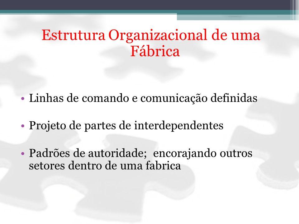 Estrutura Organizacional de uma Fábrica