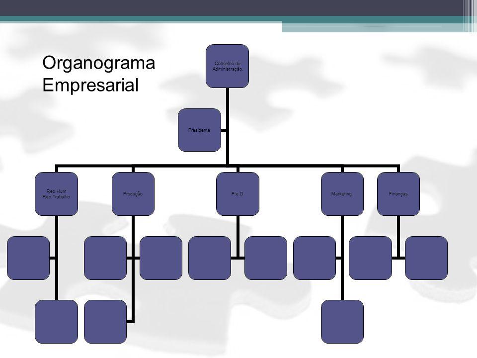 Organograma Empresarial