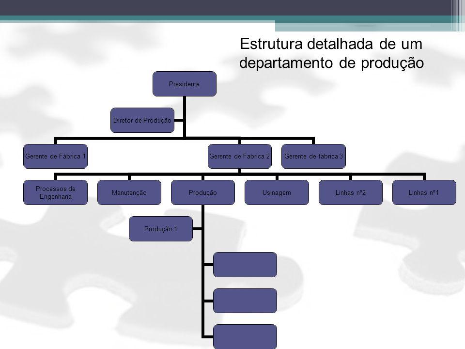 Estrutura detalhada de um departamento de produção