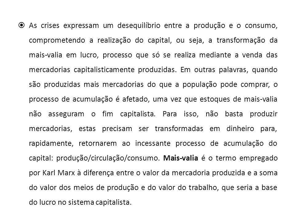 As crises expressam um desequilíbrio entre a produção e o consumo, comprometendo a realização do capital, ou seja, a transformação da mais‐valia em lucro, processo que só se realiza mediante a venda das mercadorias capitalisticamente produzidas.
