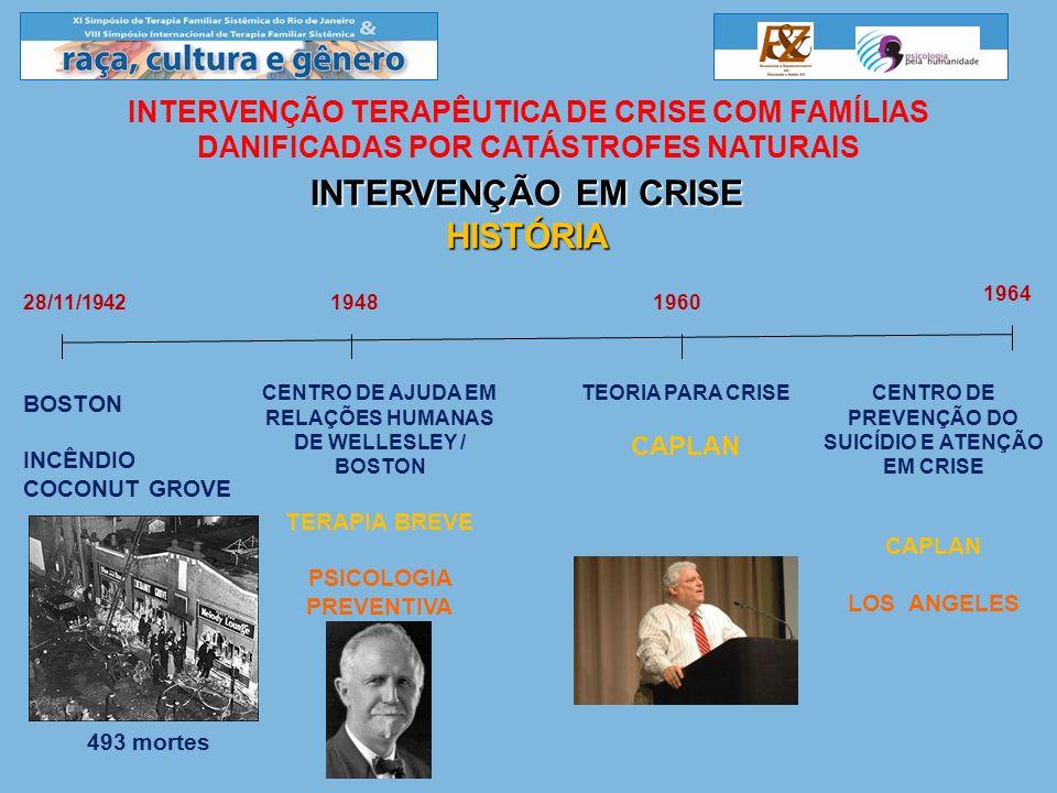INTERVENÇÃO EM CRISE HISTÓRIA