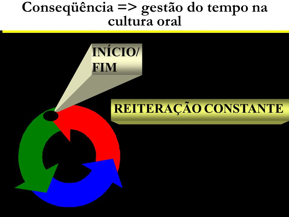 Conseqüência => gestão do tempo na cultura oral