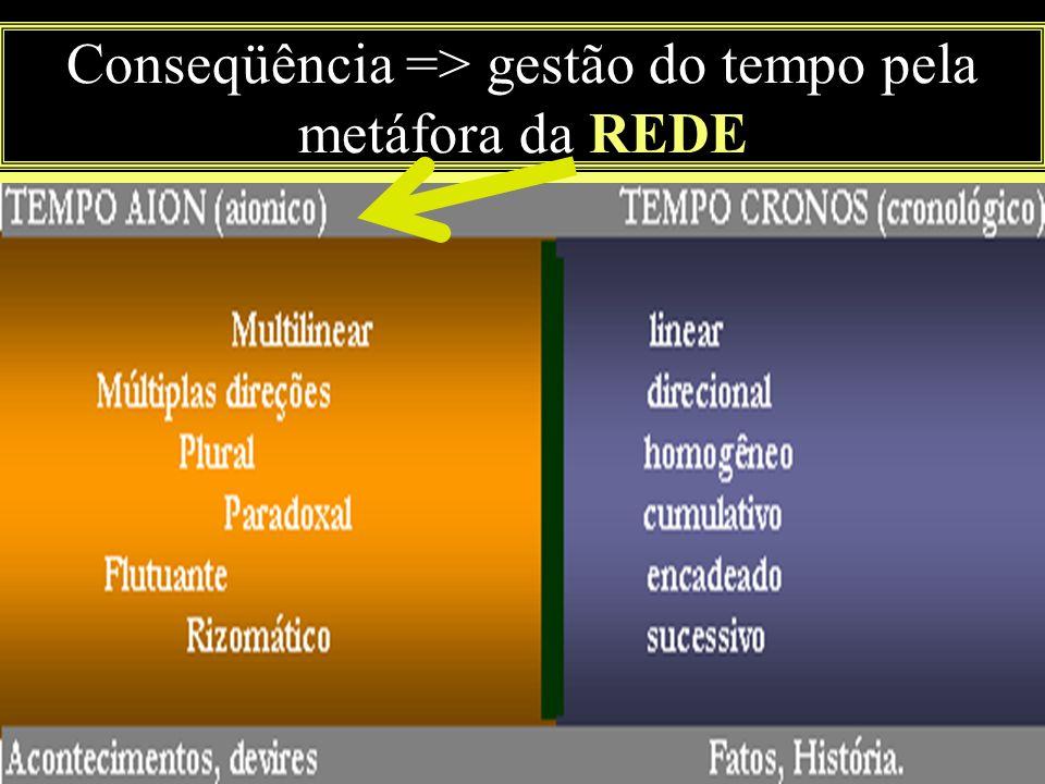 Conseqüência => gestão do tempo pela metáfora da REDE