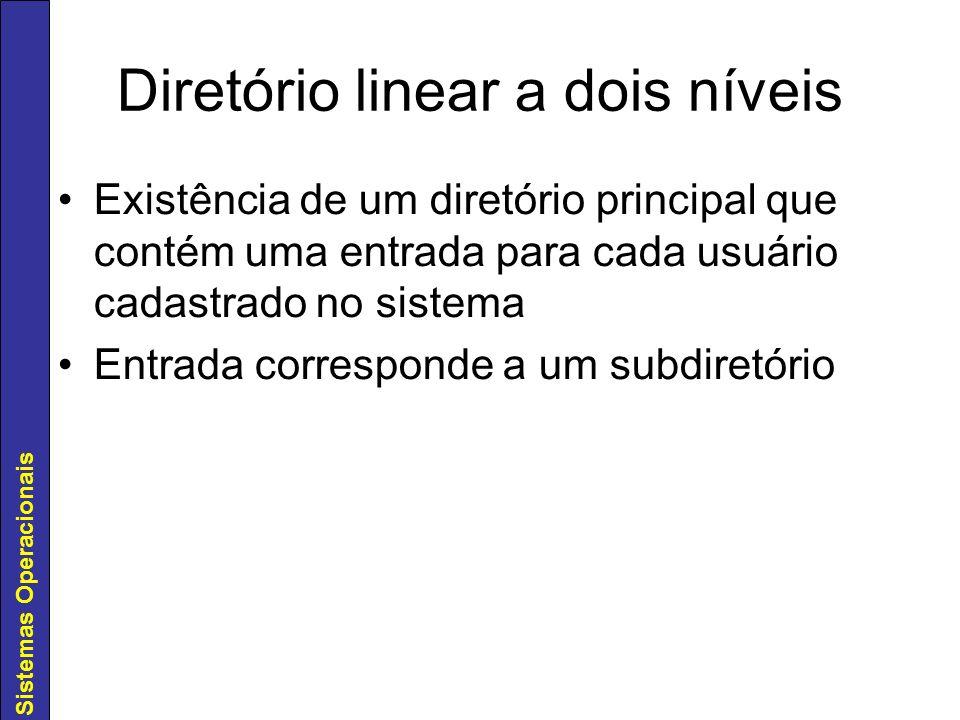 Diretório linear a dois níveis