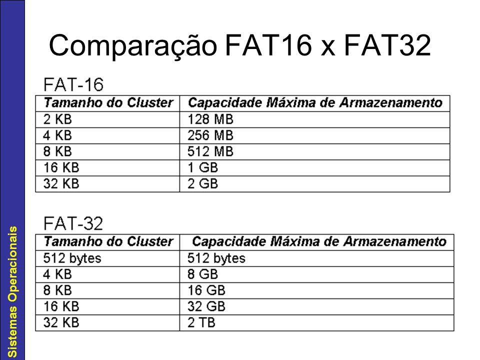 Comparação FAT16 x FAT32