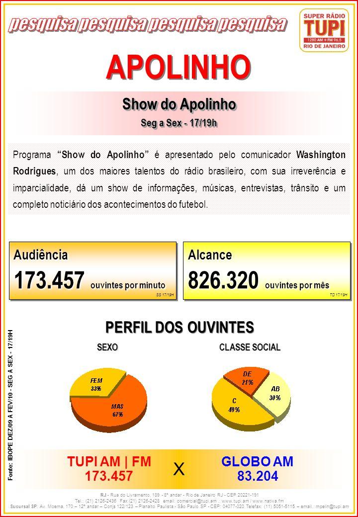 APOLINHO 173.457 ouvintes por minuto 826.320 ouvintes por mês X