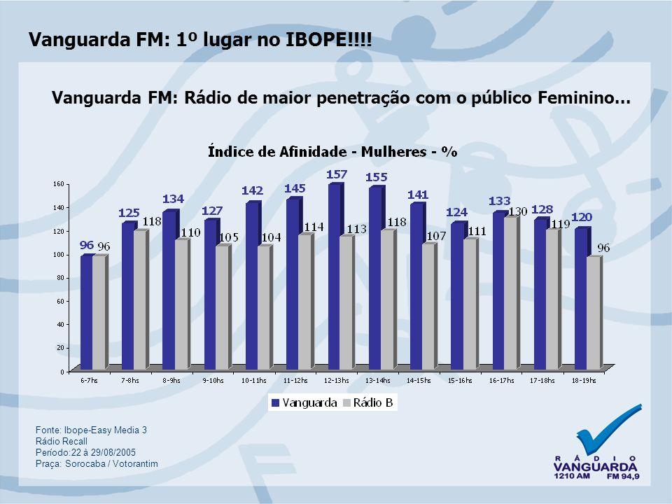 Vanguarda FM: 1º lugar no IBOPE!!!!