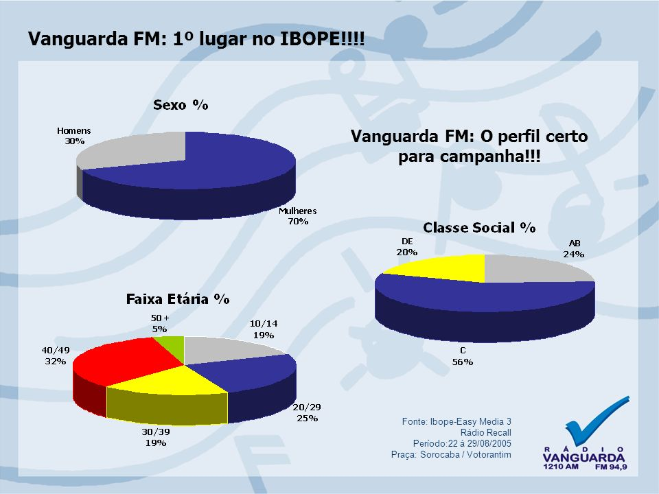 Vanguarda FM: O perfil certo para campanha!!!