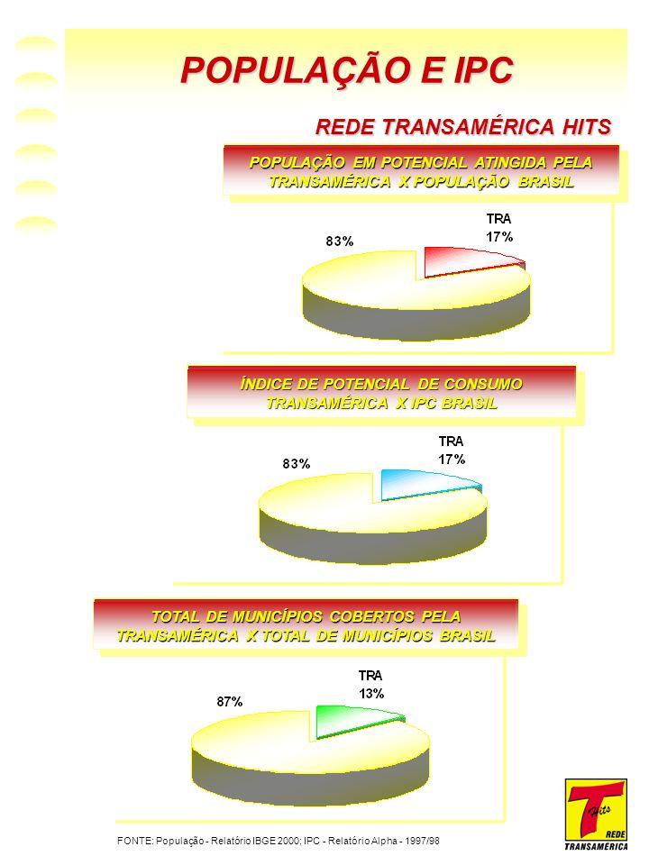 POPULAÇÃO E IPC REDE TRANSAMÉRICA HITS