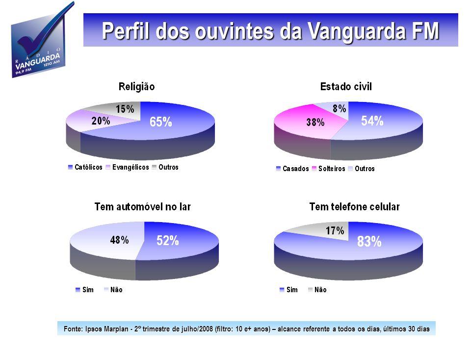 Perfil dos ouvintes da Vanguarda FM