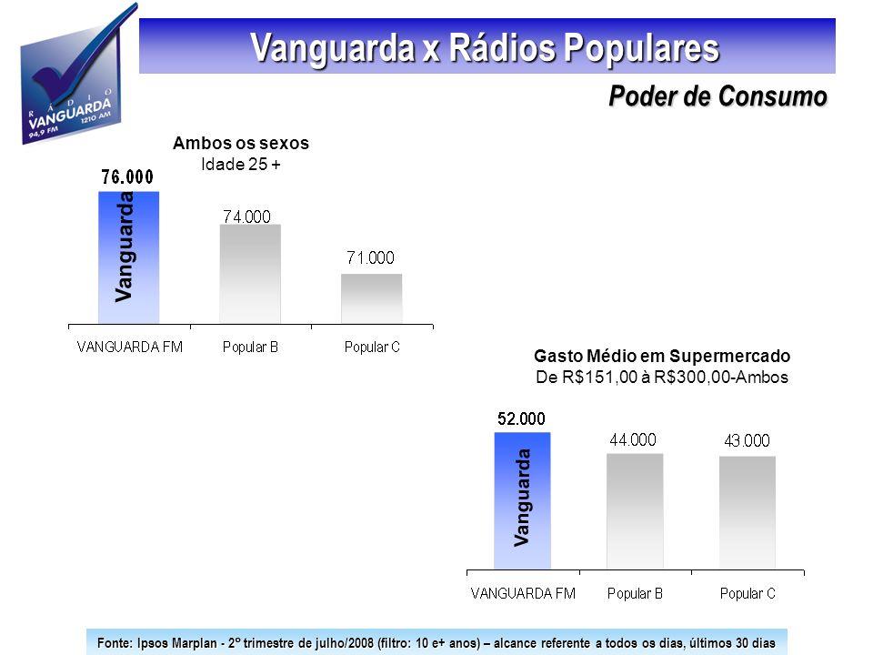 Vanguarda x Rádios Populares Gasto Médio em Supermercado