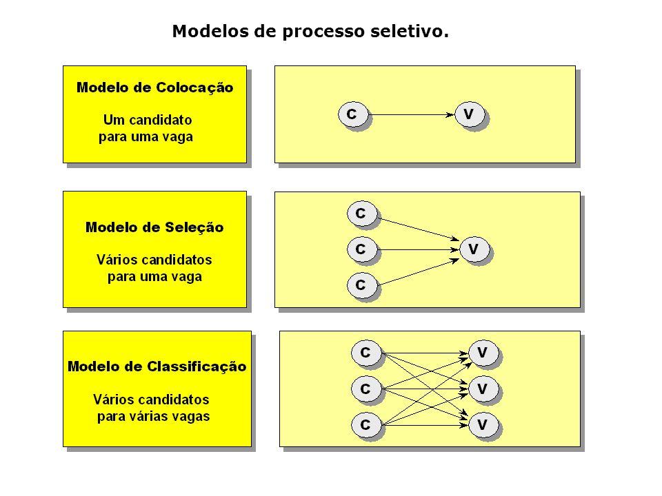 Modelos de processo seletivo.