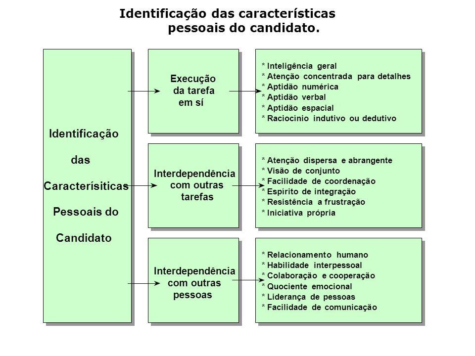 Identificação das características pessoais do candidato.