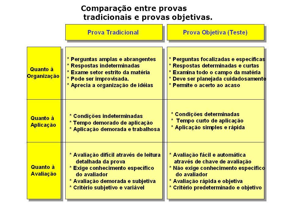 Comparação entre provas
