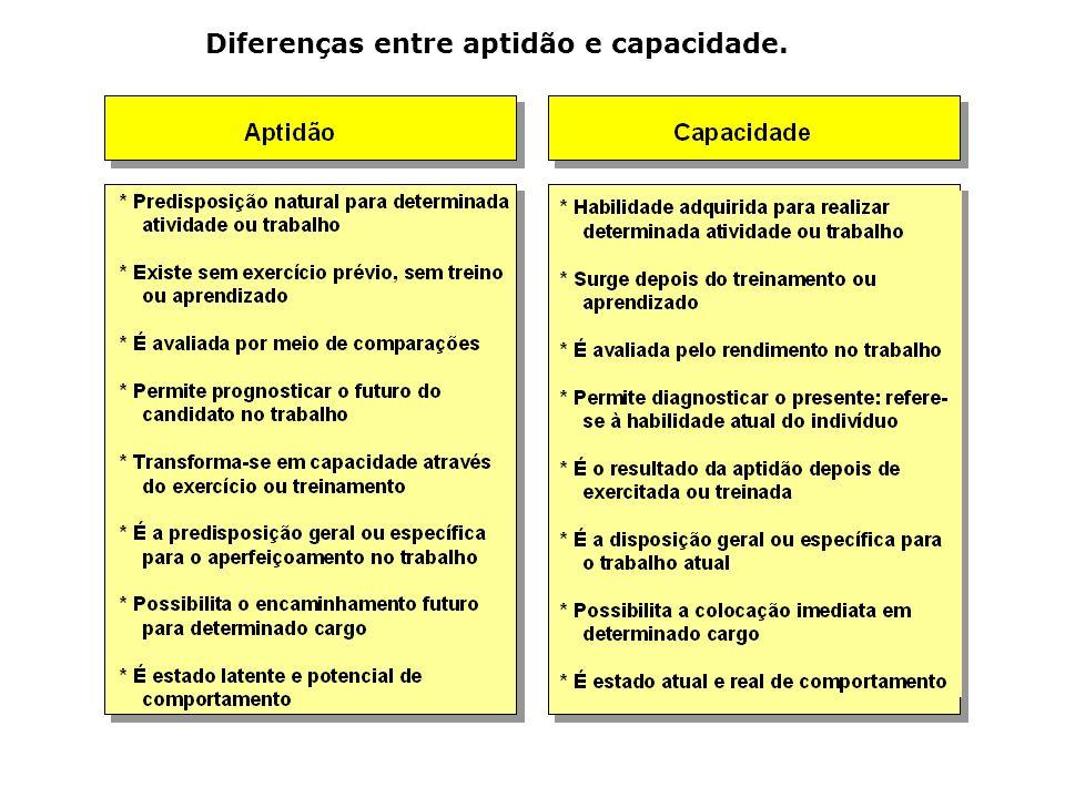 Diferenças entre aptidão e capacidade.