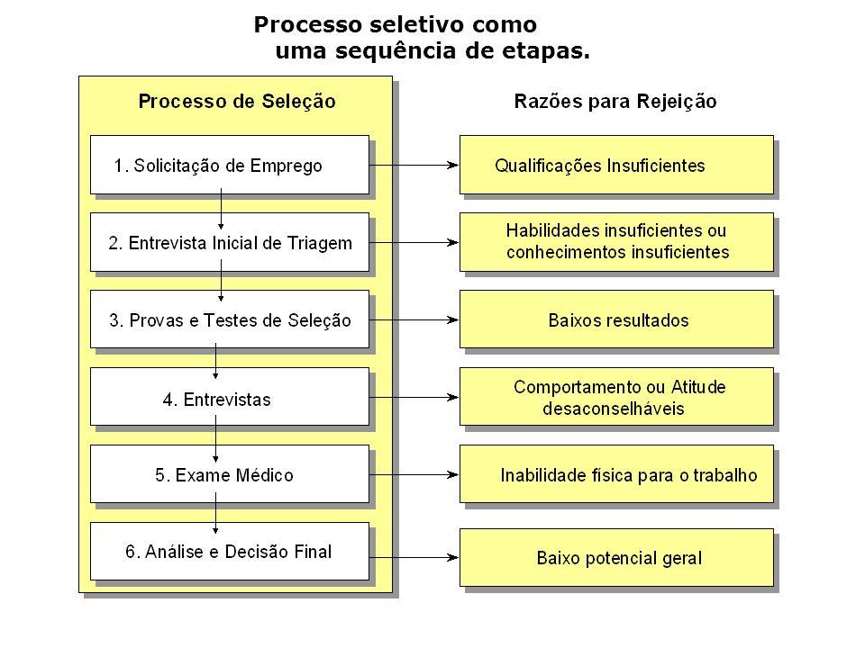 Processo seletivo como