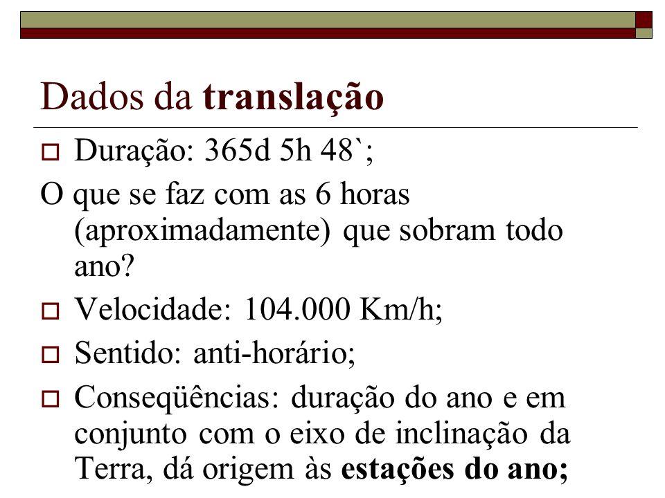 Dados da translação Duração: 365d 5h 48`;