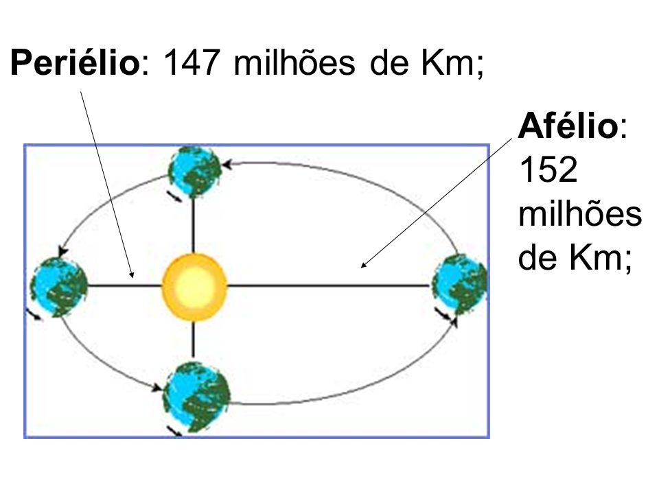 Periélio: 147 milhões de Km;