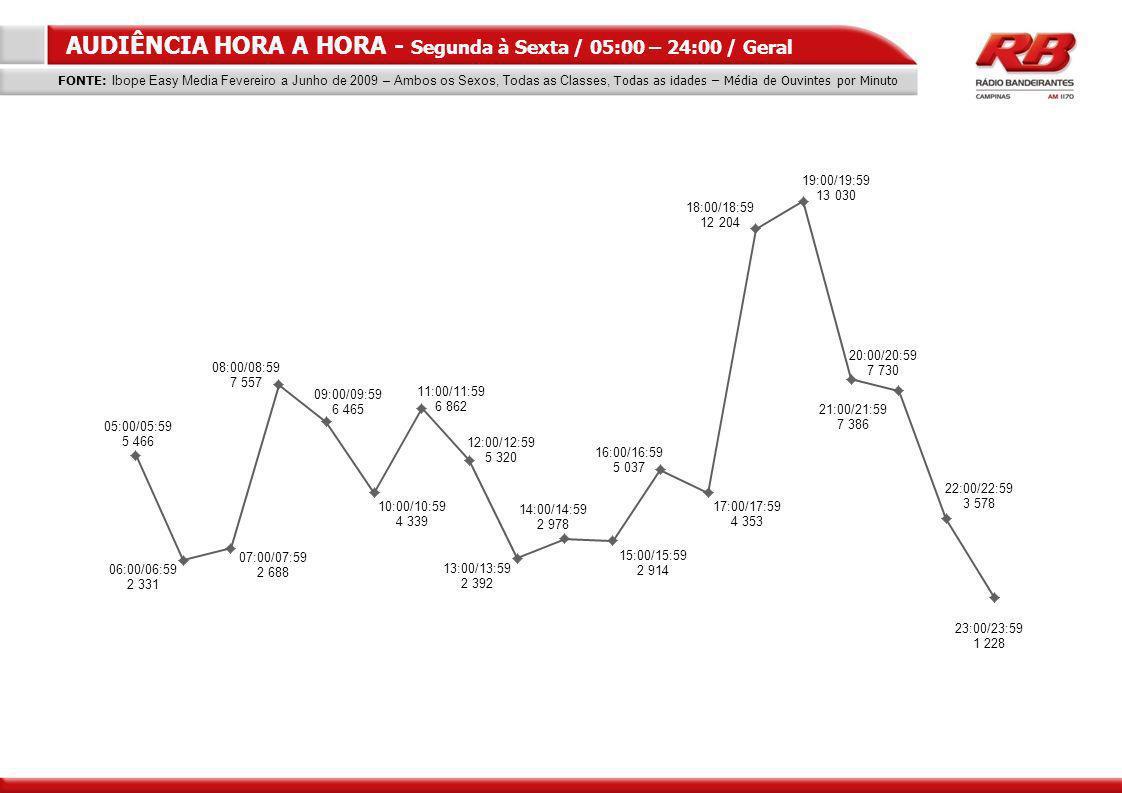 AUDIÊNCIA HORA A HORA - Segunda à Sexta / 05:00 – 24:00 / Geral