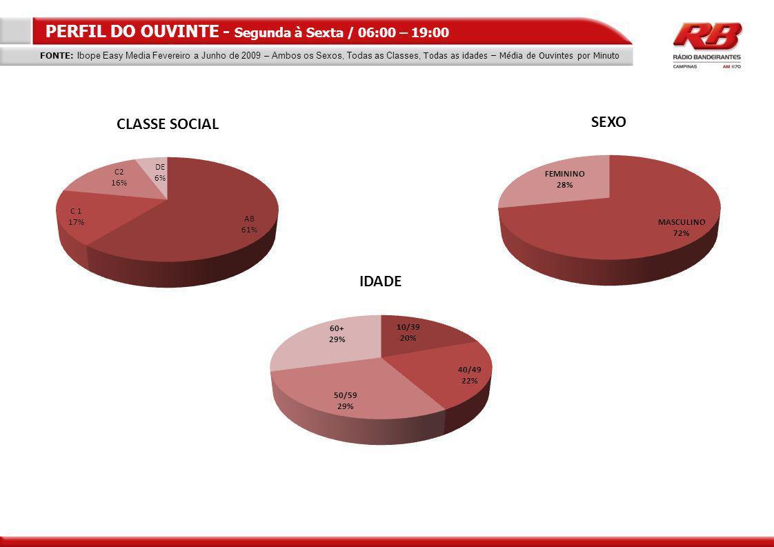 PERFIL DO OUVINTE - Segunda à Sexta / 06:00 – 19:00