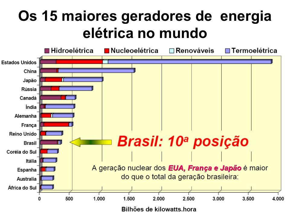Os 15 maiores geradores de energia elétrica no mundo