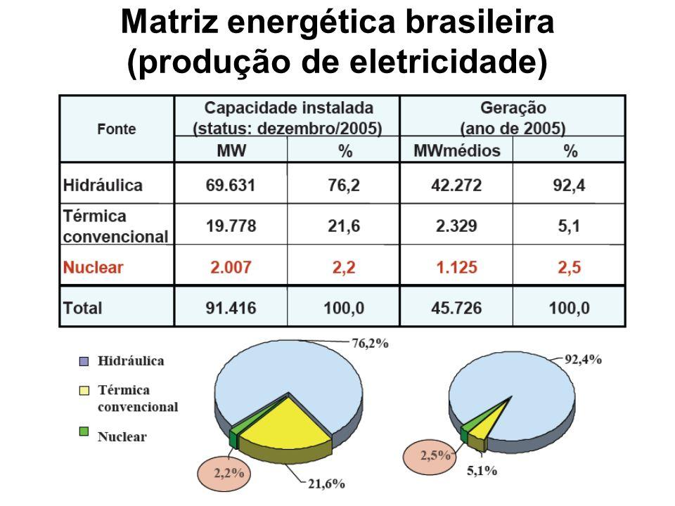 Matriz energética brasileira (produção de eletricidade)