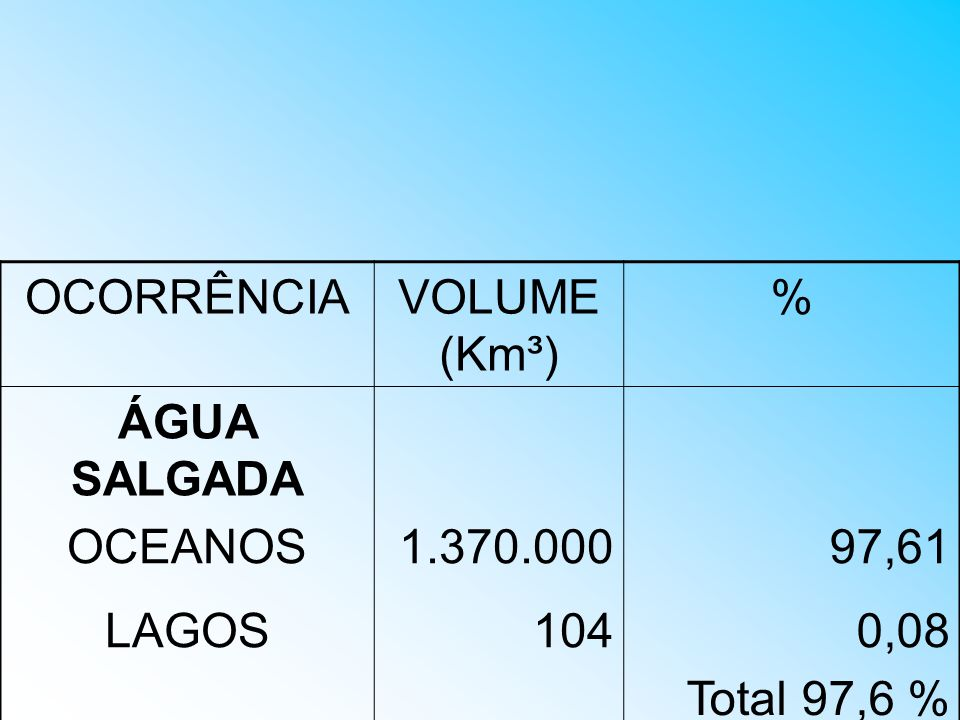 OCORRÊNCIA VOLUME (Km³) % ÁGUA SALGADA OCEANOS 1.370.000 97,61 LAGOS 104 0,08 Total 97,6 %
