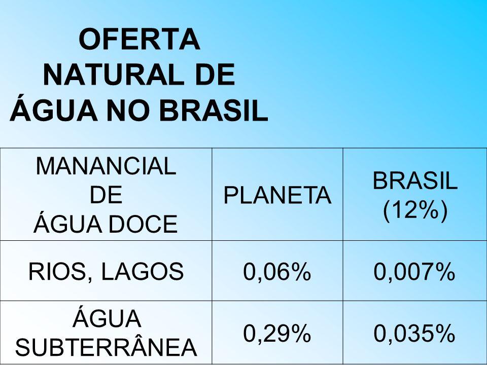 OFERTA NATURAL DE ÁGUA NO BRASIL