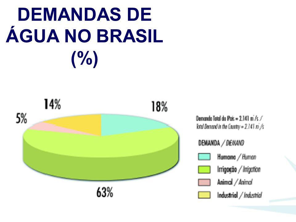 DEMANDAS DE ÁGUA NO BRASIL (%)