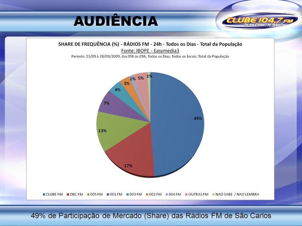 49% de Participação de Mercado (Share) das Rádios FM de São Carlos
