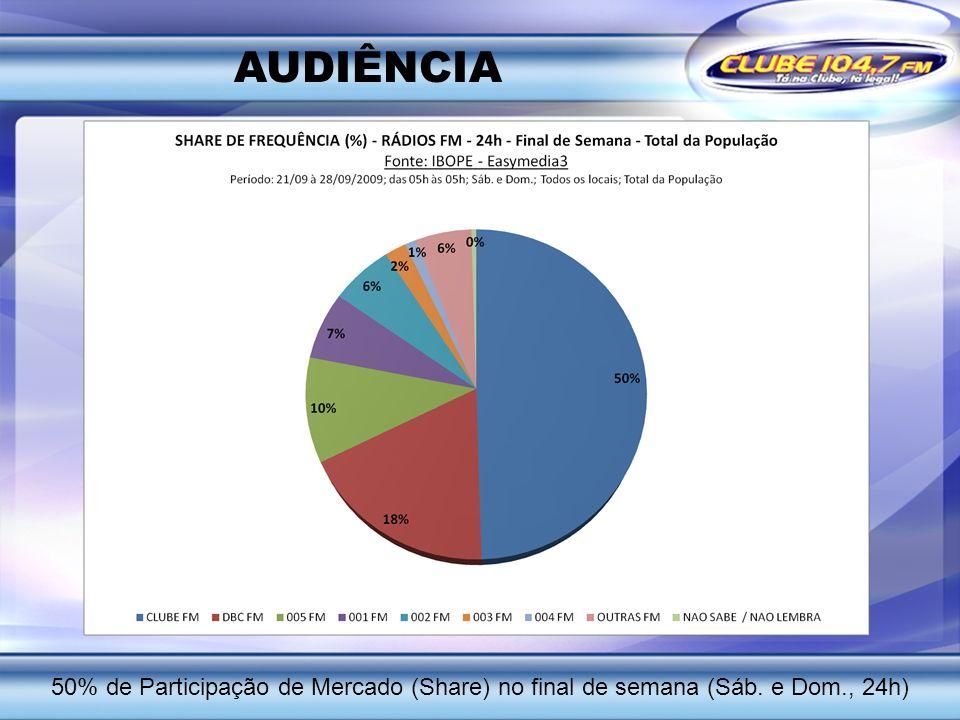 AUDIÊNCIA 50% de Participação de Mercado (Share) no final de semana (Sáb. e Dom., 24h)