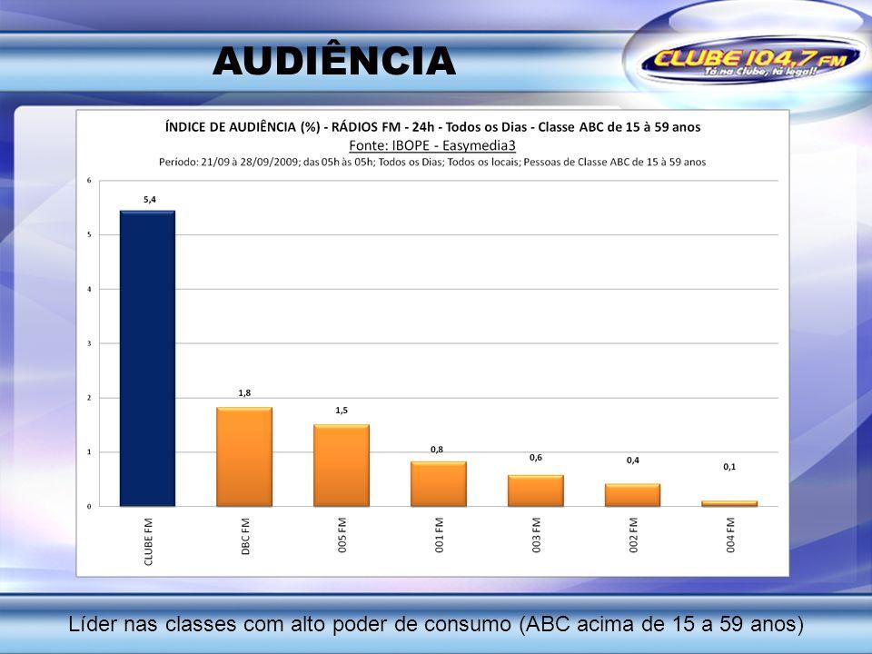 AUDIÊNCIA Líder nas classes com alto poder de consumo (ABC acima de 15 a 59 anos)