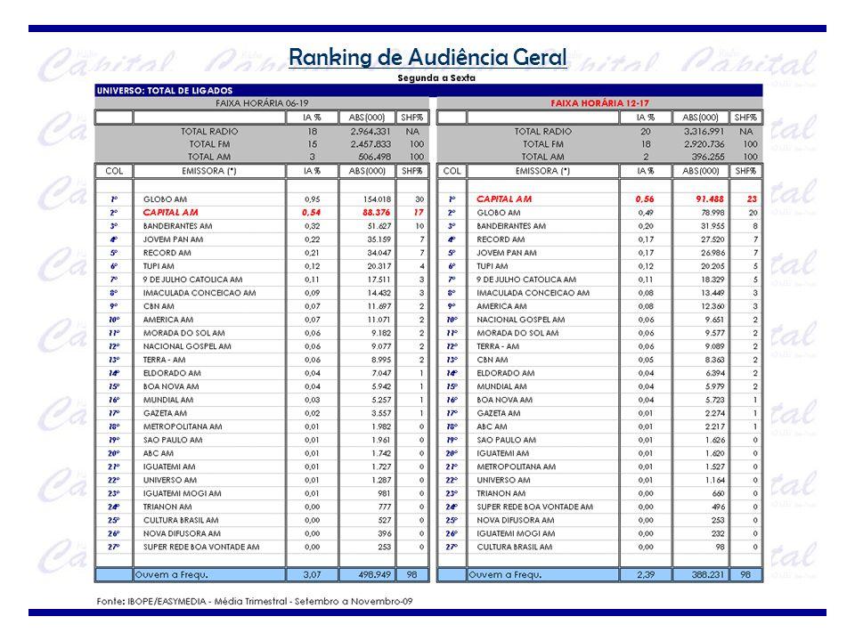 Ranking de Audiência Geral