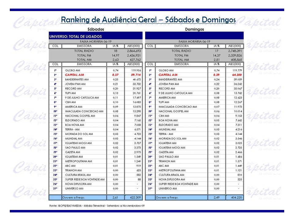 Ranking de Audiência Geral – Sábados e Domingos