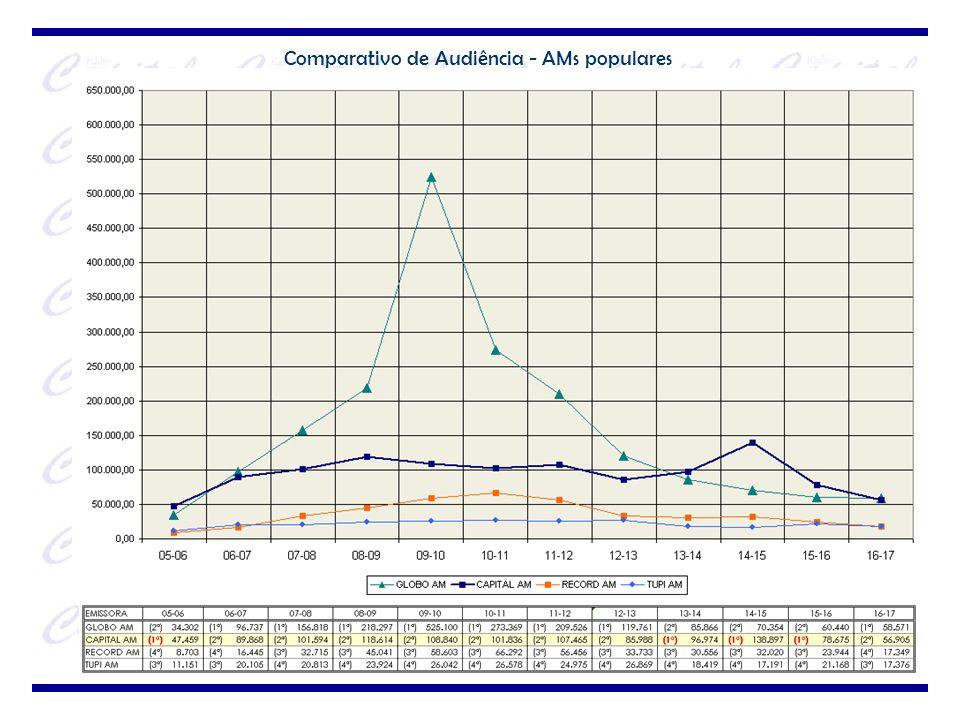 Comparativo de Audiência - AMs populares