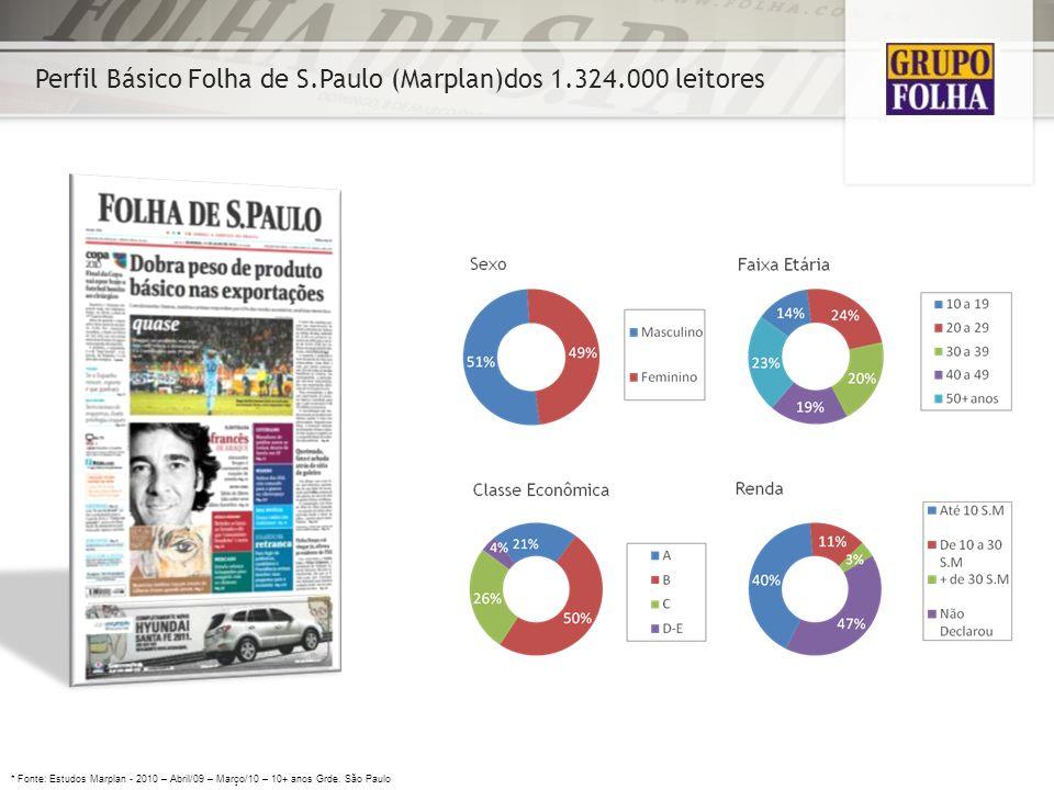 Perfil Básico Folha de S.Paulo (Marplan)dos 1.324.000 leitores