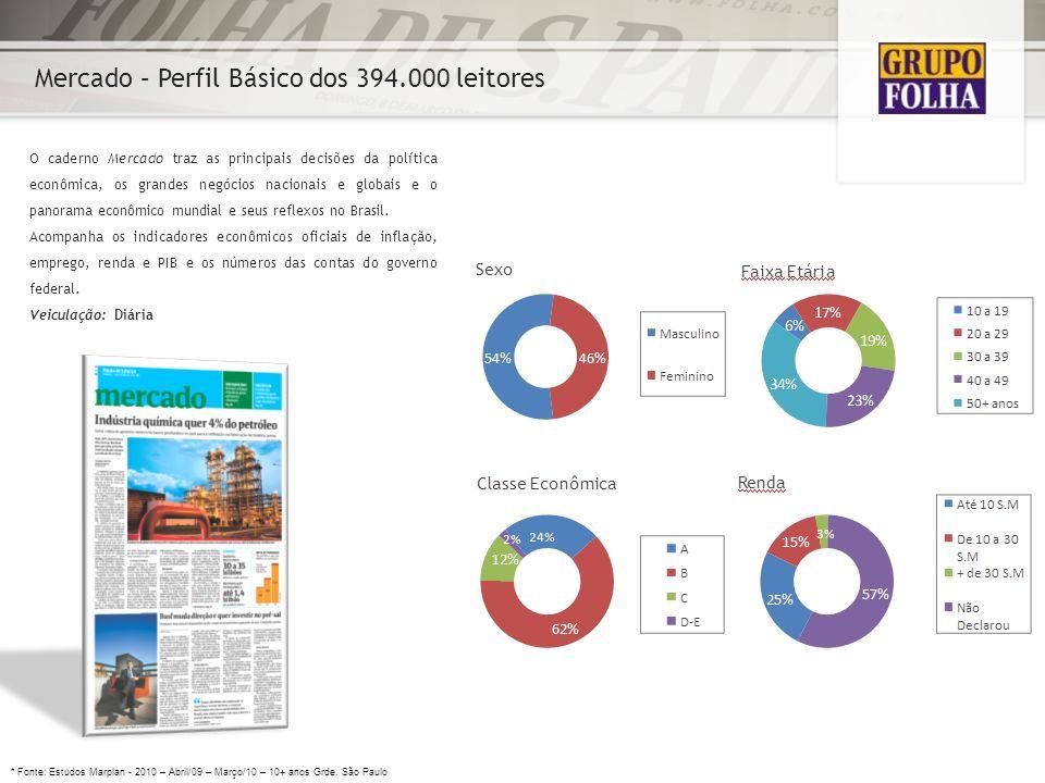 Mercado – Perfil Básico dos 394.000 leitores