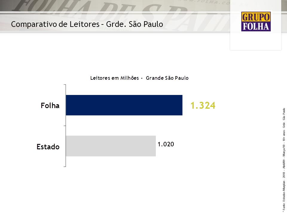 Comparativo de Leitores – Grde. São Paulo