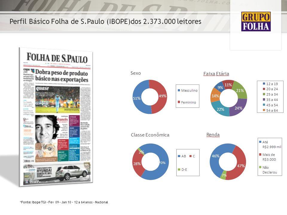 Perfil Básico Folha de S.Paulo (IBOPE)dos 2.373.000 leitores