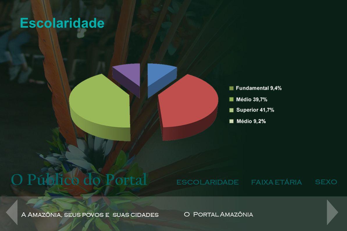 O Público do Portal Escolaridade ESCOLARIDADE FAIXA ETÁRIA SEXO