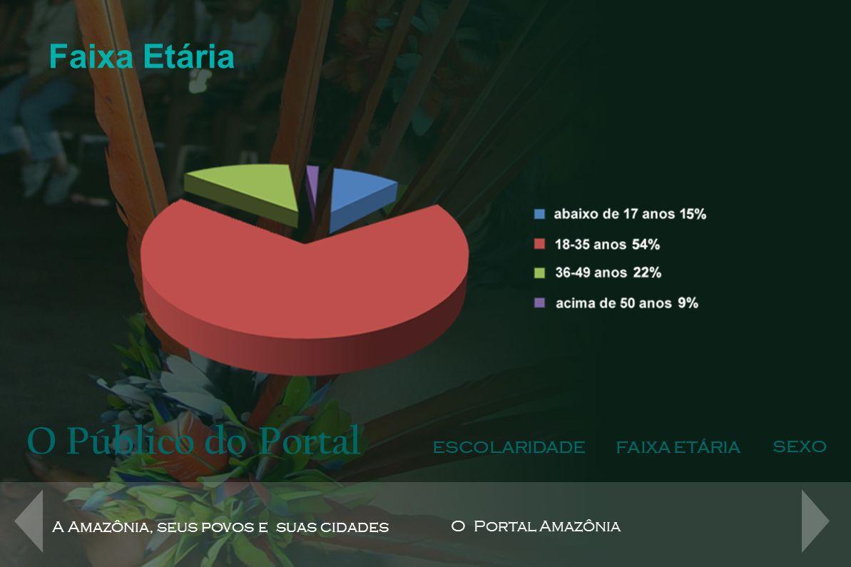 O Público do Portal Faixa Etária ESCOLARIDADE FAIXA ETÁRIA SEXO