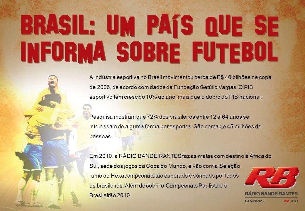 A indústria esportiva no Brasil movimentou cerca de R$ 40 bilhões na copa de 2006, de acordo com dados da Fundação Getúlio Vargas. O PIB esportivo tem crescido 10% ao ano, mais que o dobro do PIB nacional.