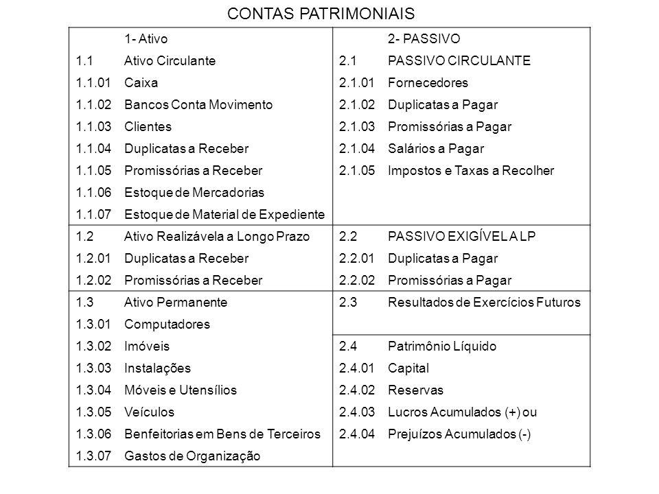 CONTAS PATRIMONIAIS 1- Ativo 2- PASSIVO 1.1 Ativo Circulante 2.1
