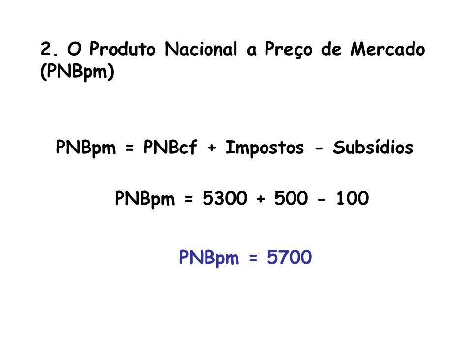 2. O Produto Nacional a Preço de Mercado (PNBpm)