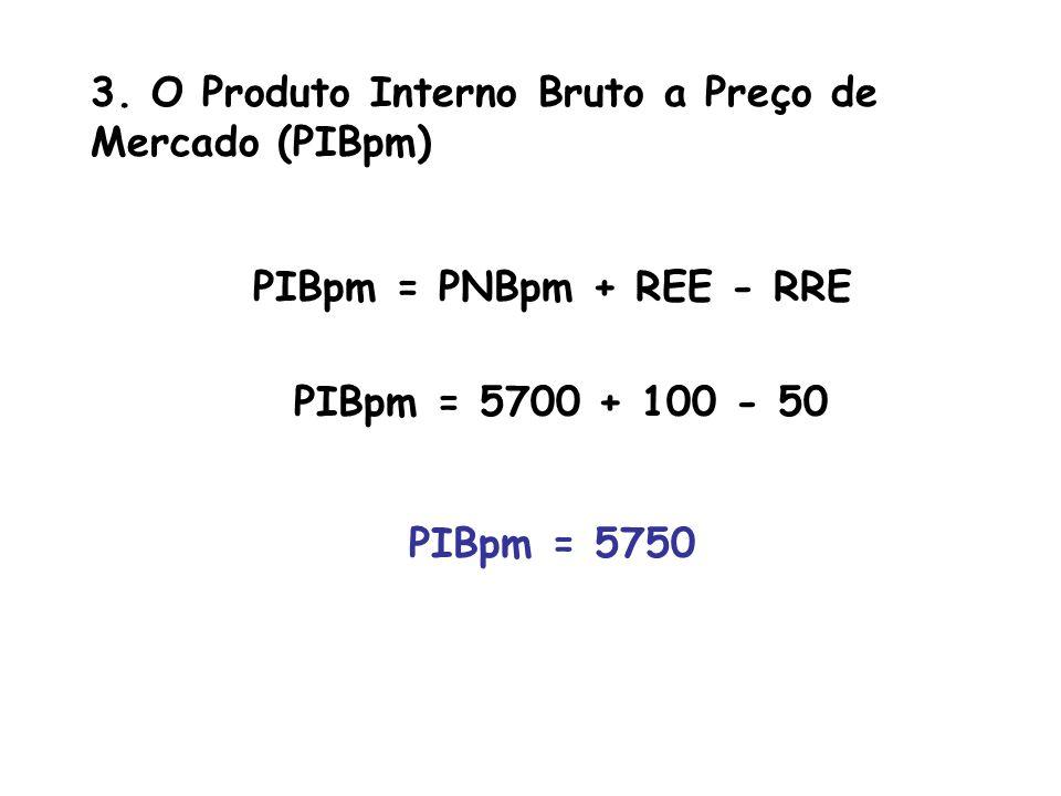 3. O Produto Interno Bruto a Preço de Mercado (PIBpm)