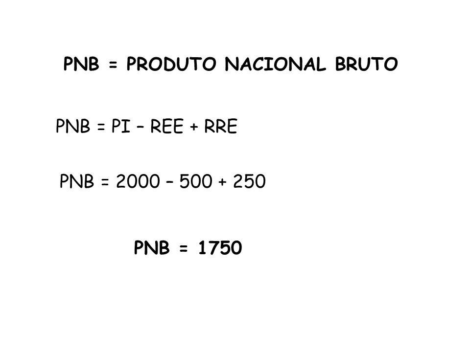 PNB = PRODUTO NACIONAL BRUTO