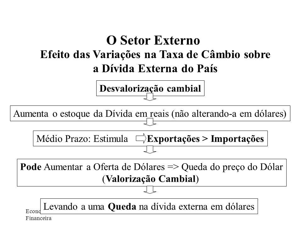 Efeito das Variações na Taxa de Câmbio sobre a Dívida Externa do País